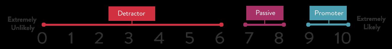 NPS-scale