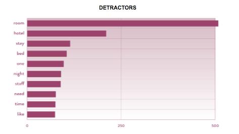 Detractor graph