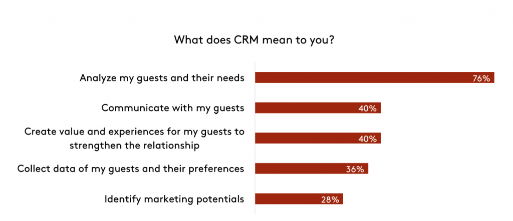 what-does-crm-mean